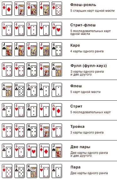комбинации карт в холдем